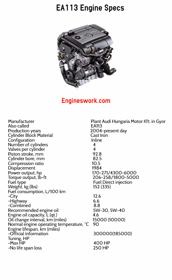 Manufacturer Plant Audi Hungaria Motor Kft. in Gyor Also called EA113 Production years 2004-present day Cylinder Block Material Cast Iron Configuration Inline Number of cylinders 4 Valves per cylinder 4 Piston stroke, mm 92.8 Cylinder bore, mm 82.5 Compression ratio 10.5 Displacement 1984 Power output, hp 170-271/4300-6000 Torque output, lb-ft 206-258/1800-5000 Fuel type Fuel Direct injection Weight, kg (lbs) 152 (335) Fuel consumption, L/100 km -City -Highway -Combined - 12.6 - 6.6 - 8.8 Oil consumption , L/1000 km (qt. per miles) Recommended engine oil 5W-30, 5W-40 Engine oil capacity, L (qt.) 4.6 Oil change interval, km (miles) 15000 (10000) Normal engine operating temperature, °C 90 Engine lifespan, km (miles) -Official information -Real - 300000(185000) Tuning, HP -Max HP -No life span loss -400 HP -250 HP