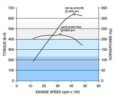8.1 vortec engine torque