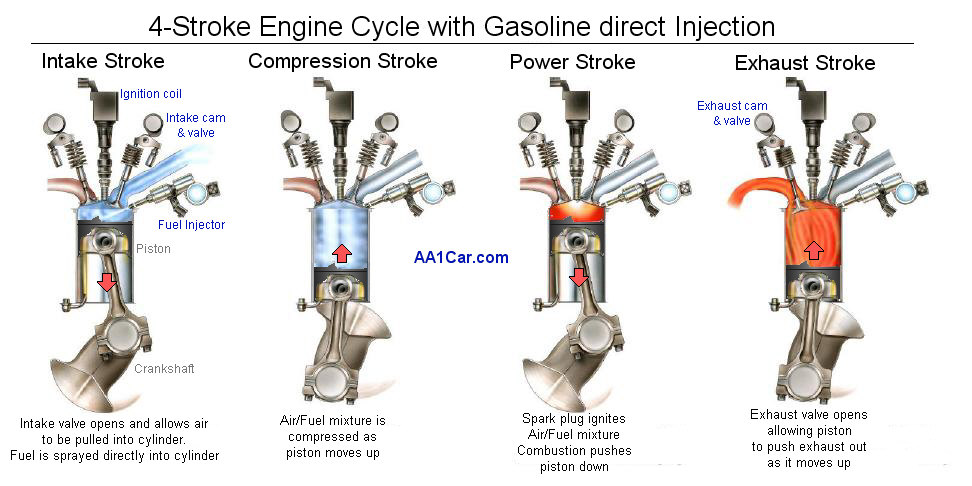 How does a fuel injection engine work?